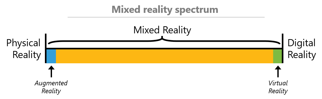 mixed reality spectrum