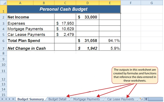 Completed personal budget workbook open to Budget Summary worksheet.