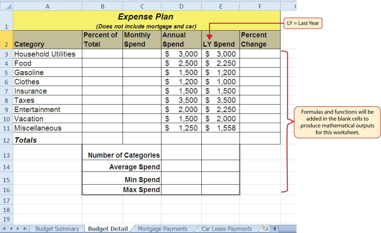 Budget workbook open to budget detail worksheet. Column titles are Category, Percent of Total, Monthly Spend, Annual Spend, LY (Last Year), and Percent Change. Formulas and functions will be added in the blank cells in Columns B, C, and F to produce mathematical outputs for this worksheet.
