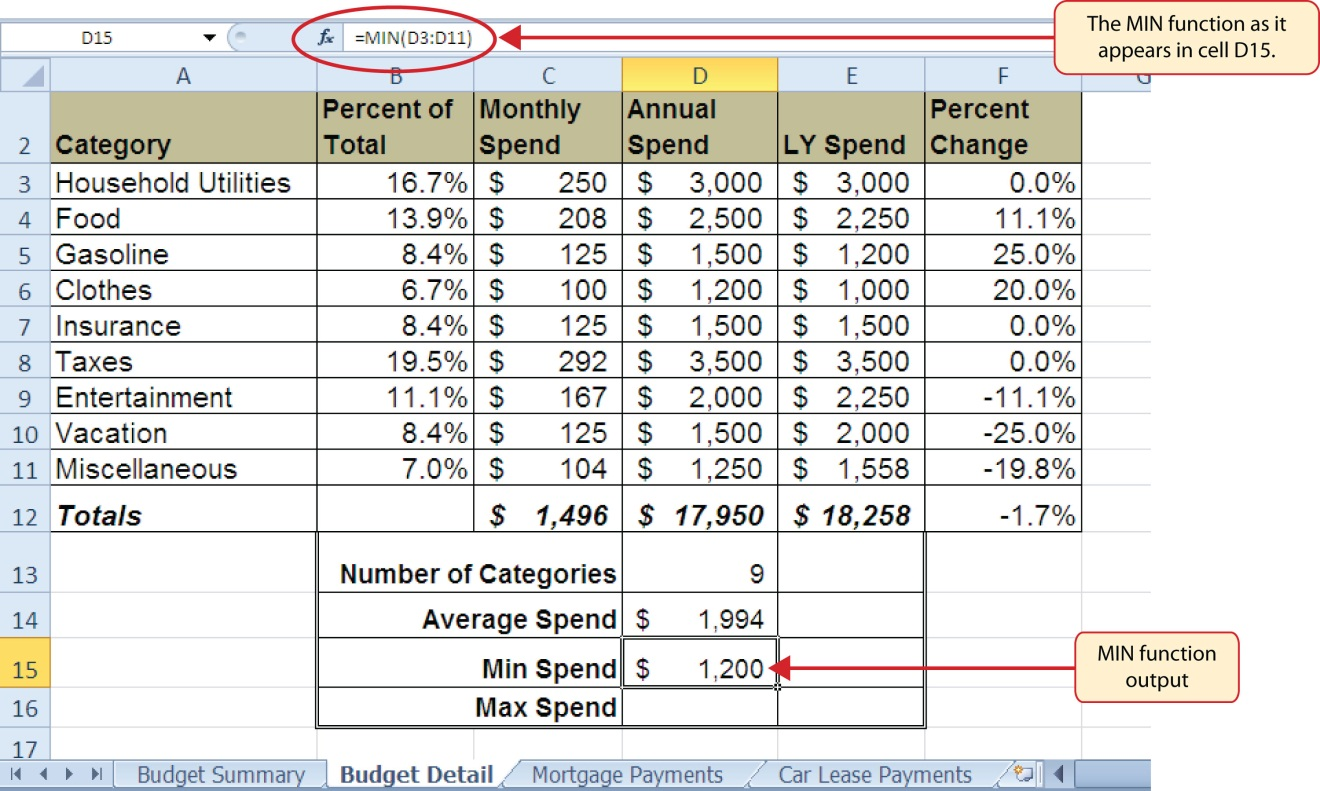 "The MIN function in formula as ""=MIN(D3:D11)"" and output of ""$1,200"" in cell D15 for Min Spend."