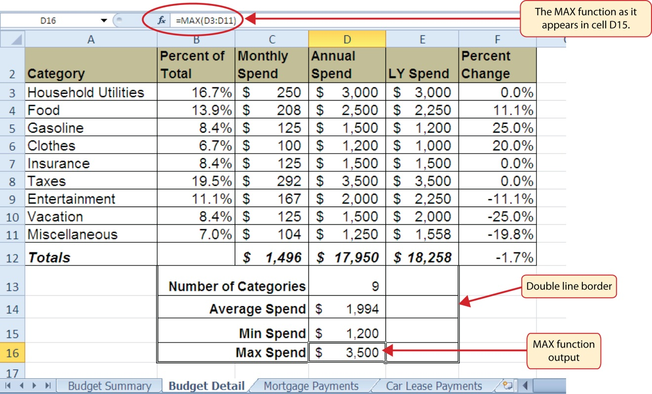 "The MAX function in formula as ""=MAX(D3:D11)"" and output of ""$3,500"" in cell D16 for Max Spend."