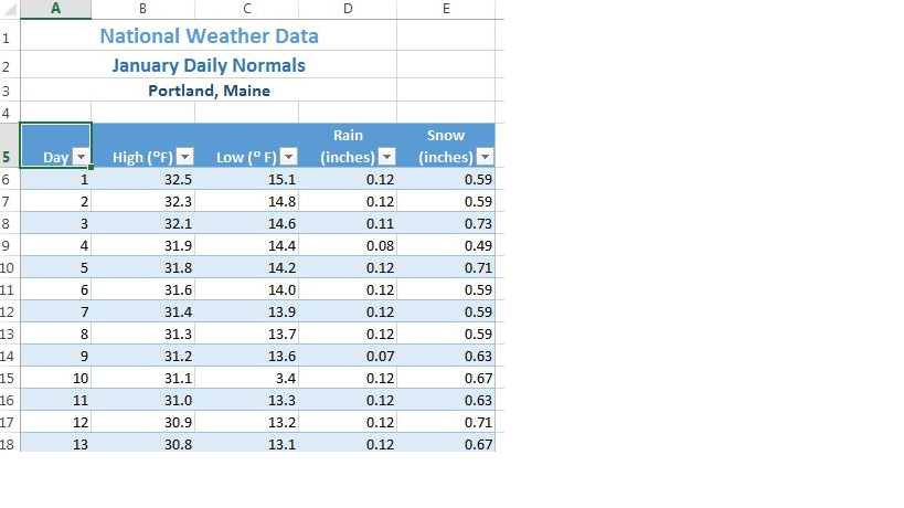 "Table with titles centered in merged ranges: A1:D1 ""National Weather Data"", A2:D2 ""January Daily Normals"", and A3:D3 ""Portland, Maine"". A5:E5 range merged: Day, High, Low (both Fahrenheit), Rain, Snow (both inches),all with filter arrows and filled blue, white text. A6:E18 data entered, every other row filled blue, all data text in bold, black."