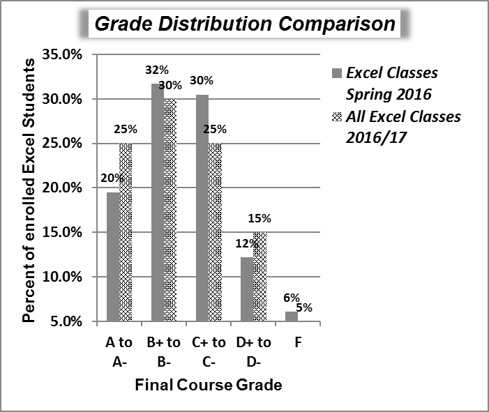 Grade Distribution Comparison chart with completed formatting.