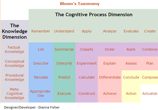 Bloom's Taxonomy The Cognitive Process and Knowledge Dimension Chart