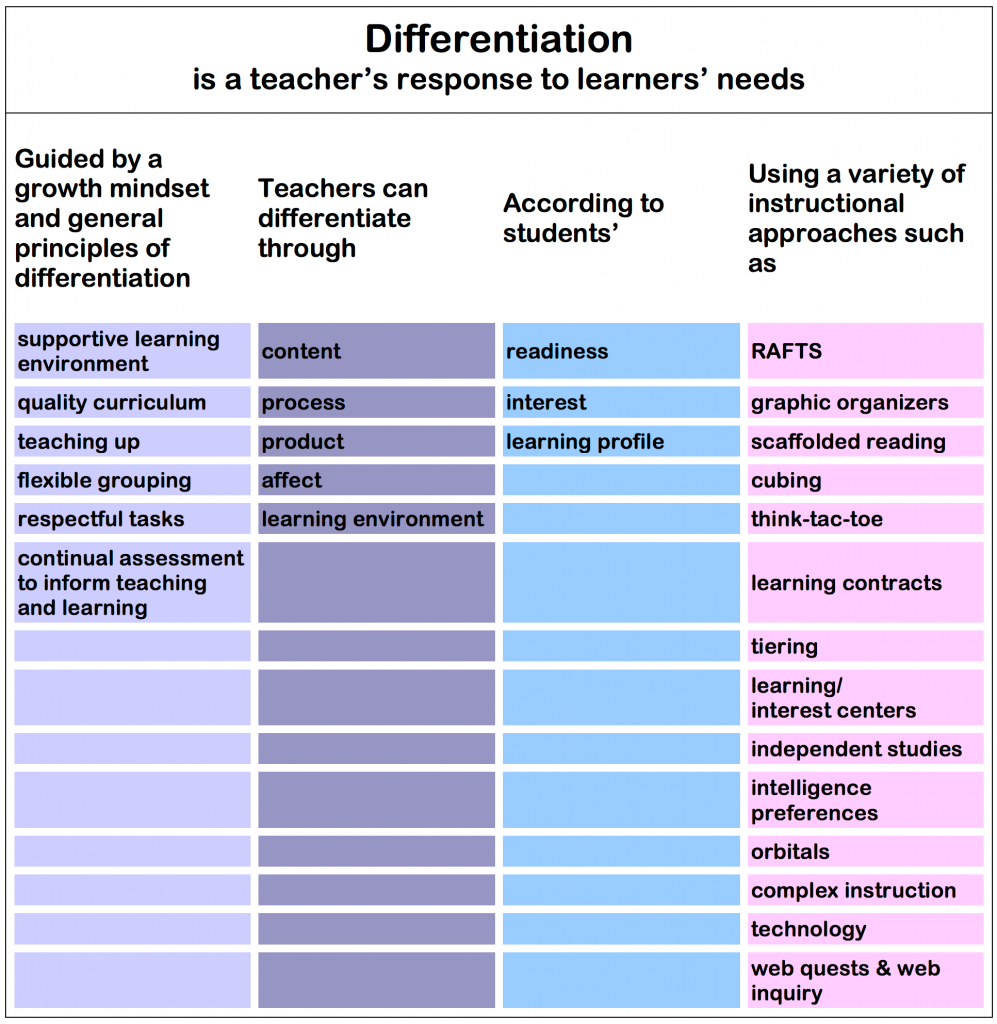 Ch 12 Differentiated Instruction Instructional Methods Strategies And Technologies To Meet The Needs Of All Learners