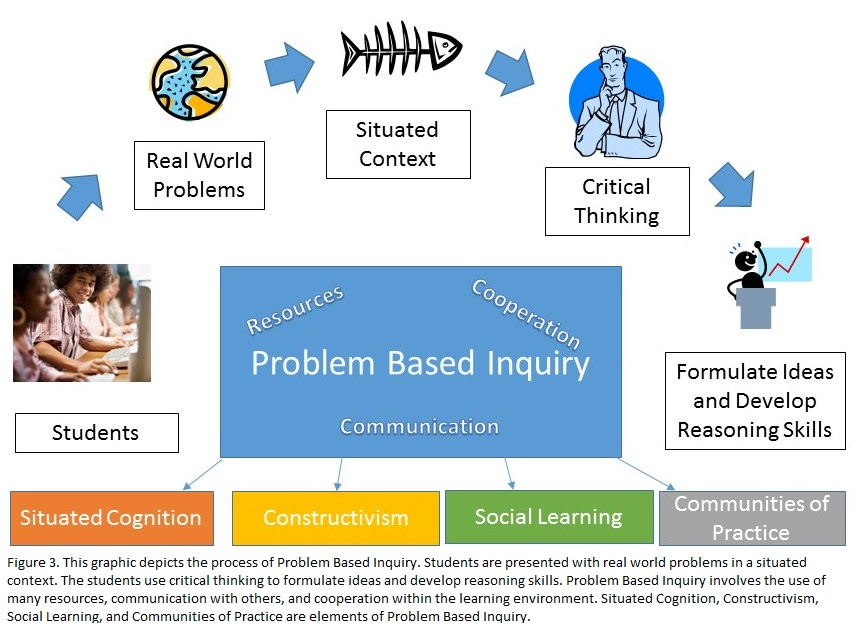 Problem Based Inquiry graphic